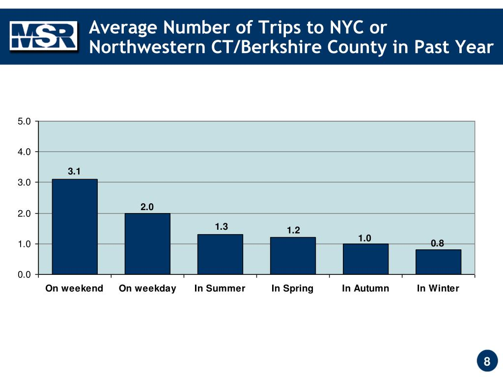 Average Number of Trips to NYC or Northwestern CT/Berkshire County in Past Year