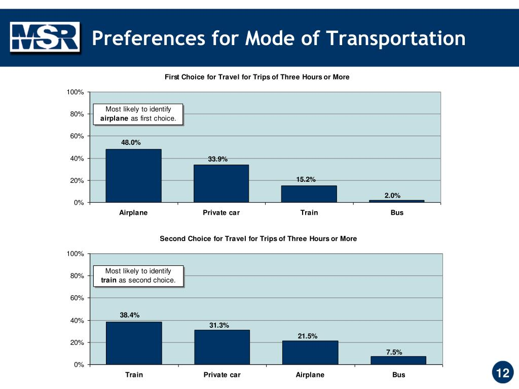 Preferences for Mode of Transportation