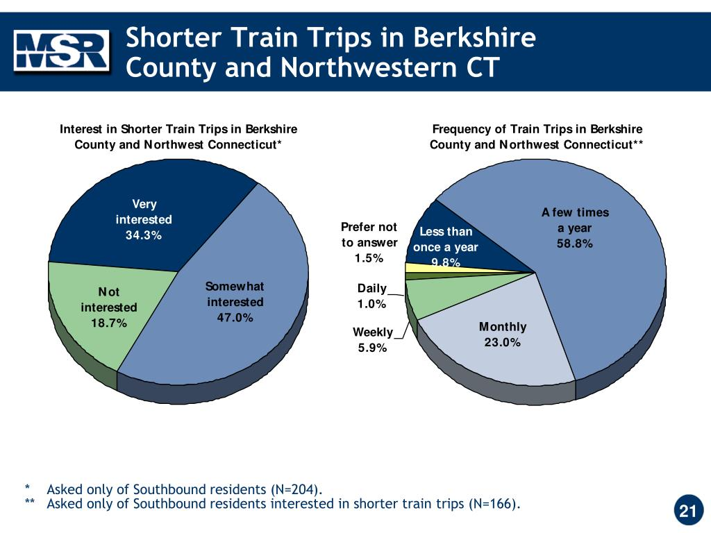 Shorter Train Trips in Berkshire