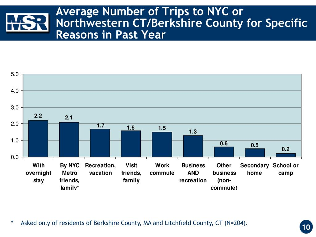 Average Number of Trips to NYC or Northwestern CT/Berkshire County for Specific Reasons in Past Year