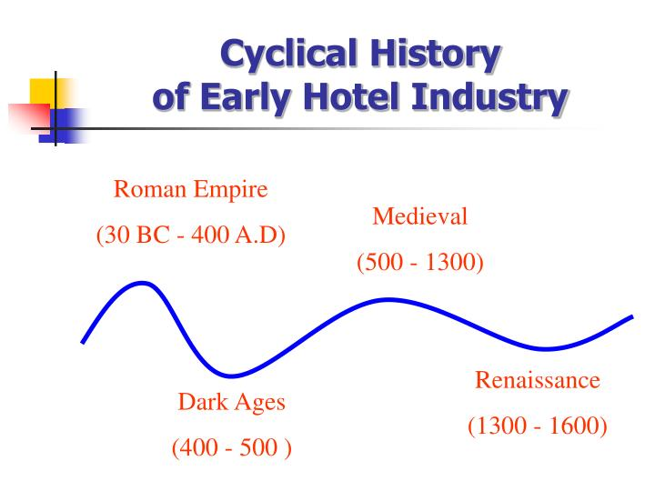 Cyclical history of early hotel industry