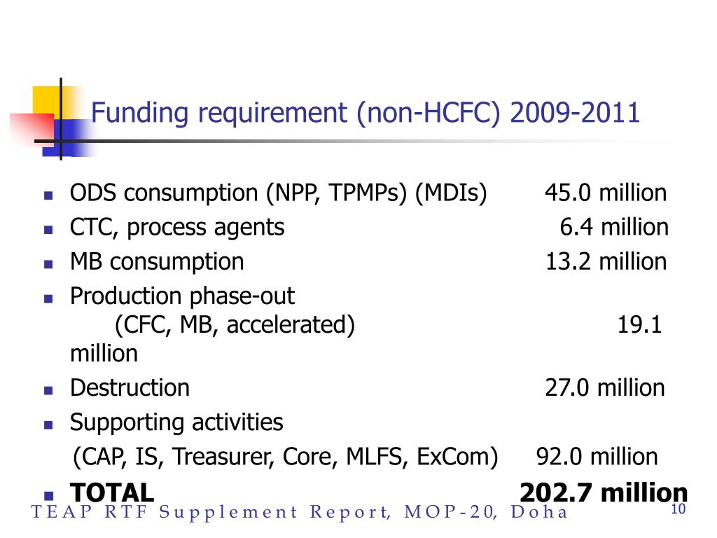 Funding requirement (non-HCFC) 2009-2011