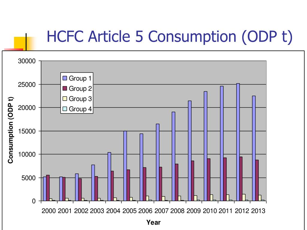 HCFC Article 5 Consumption (ODP t)