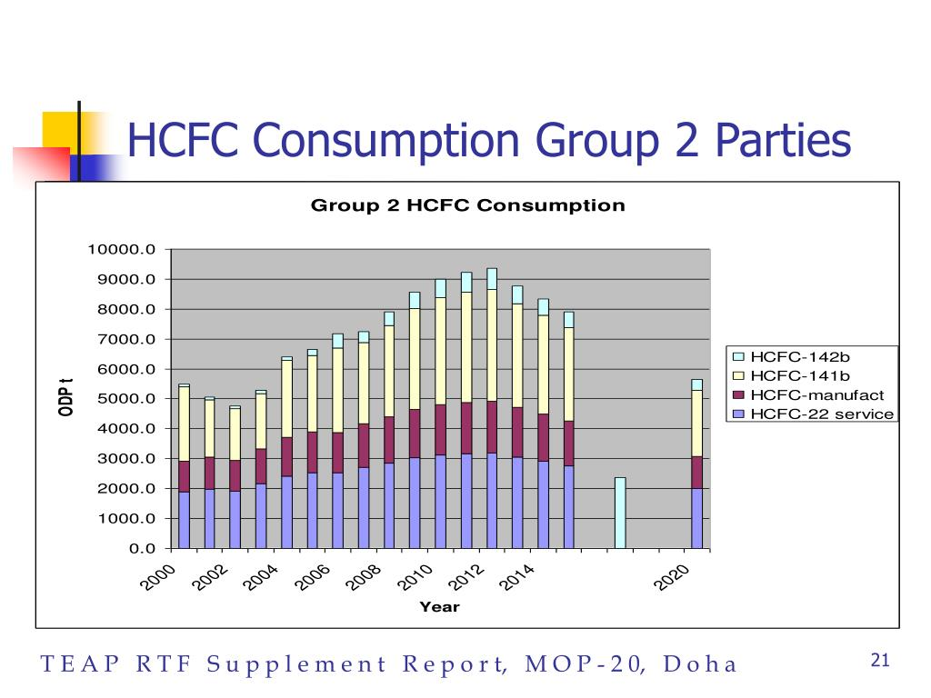 HCFC Consumption Group 2 Parties