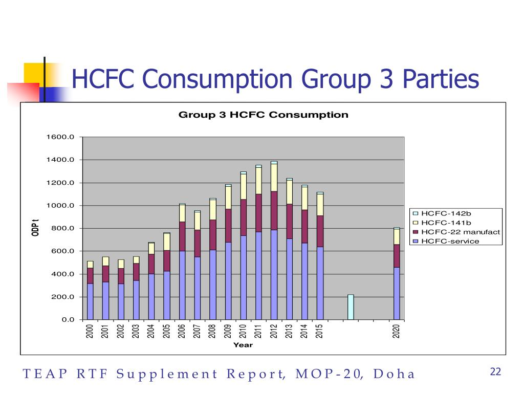 HCFC Consumption Group 3 Parties