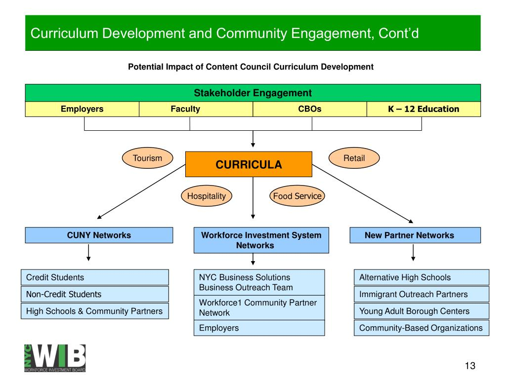 Curriculum Development and Community Engagement, Cont'd
