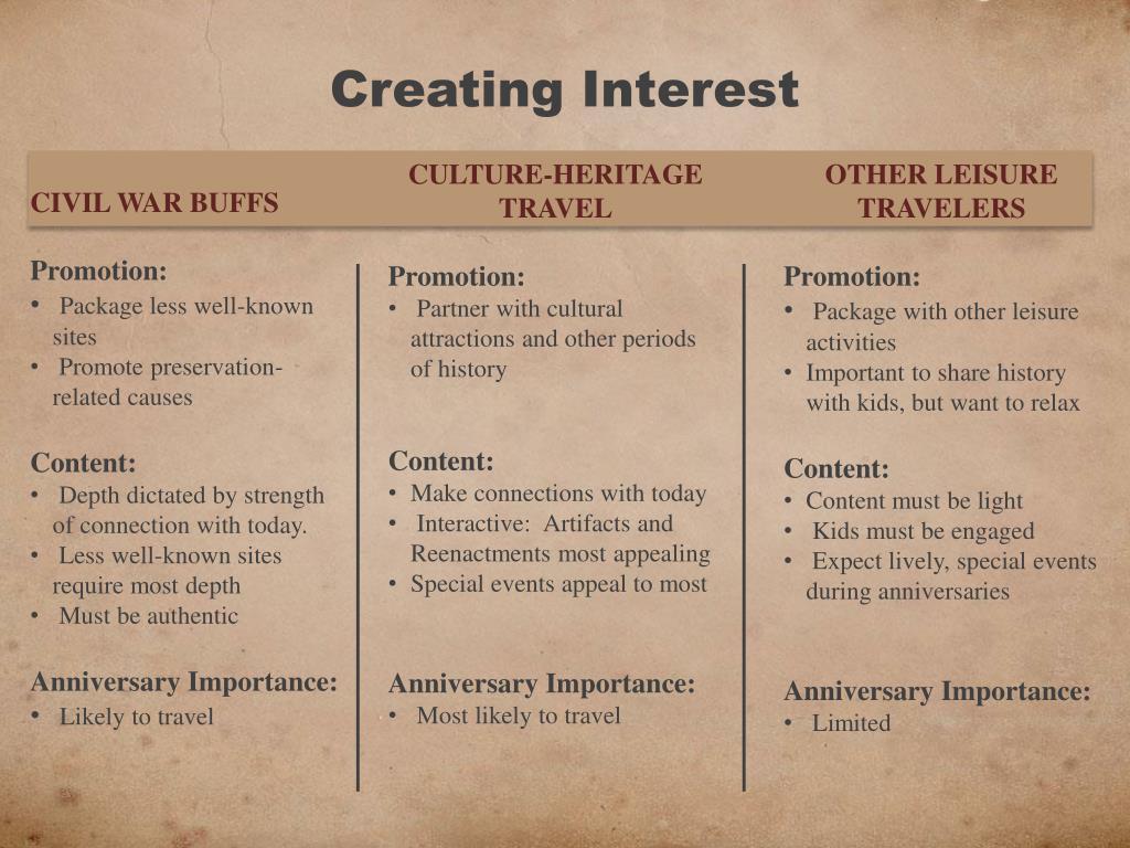 Creating Interest