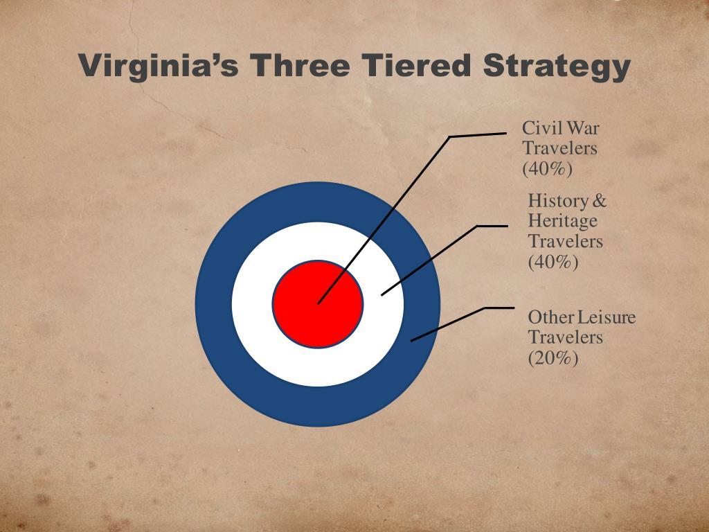 Virginia's Three Tiered Strategy