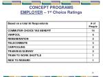 concept programs employer 1 st choice ratings
