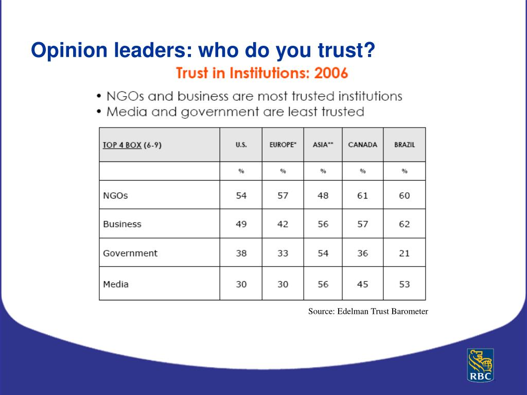 Opinion leaders: who do you trust?