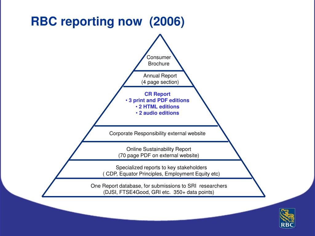 RBC reporting now  (2006)