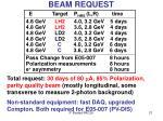 beam request