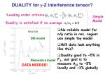 duality for g z interference tensor