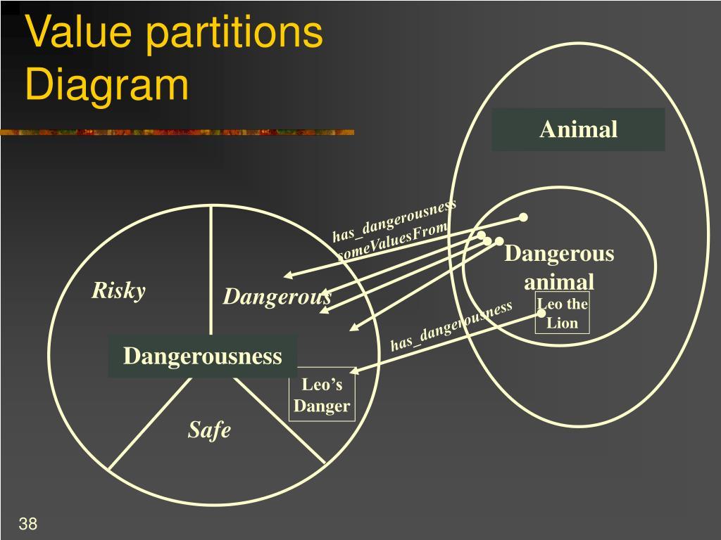 Value partitions