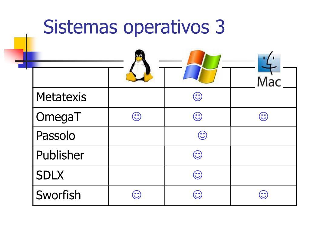 Sistemas operativos 3