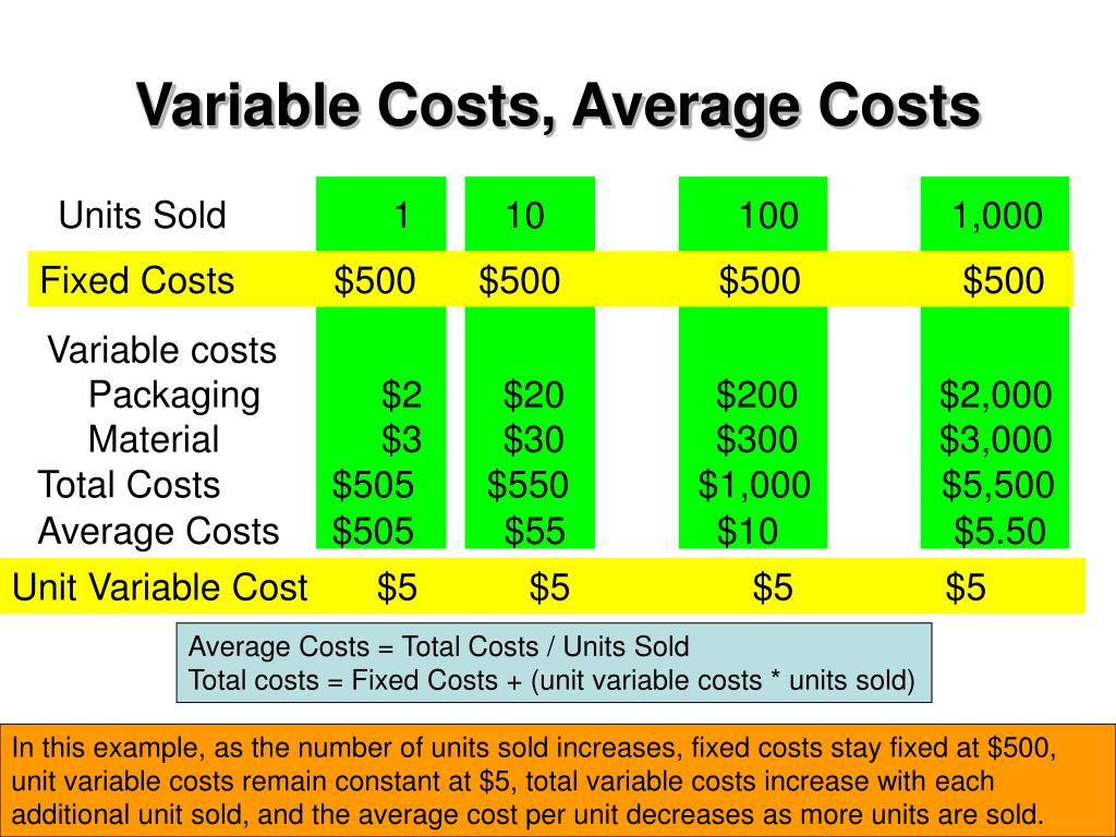 Variable Costs, Average Costs