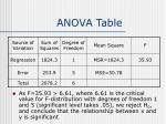anova table12