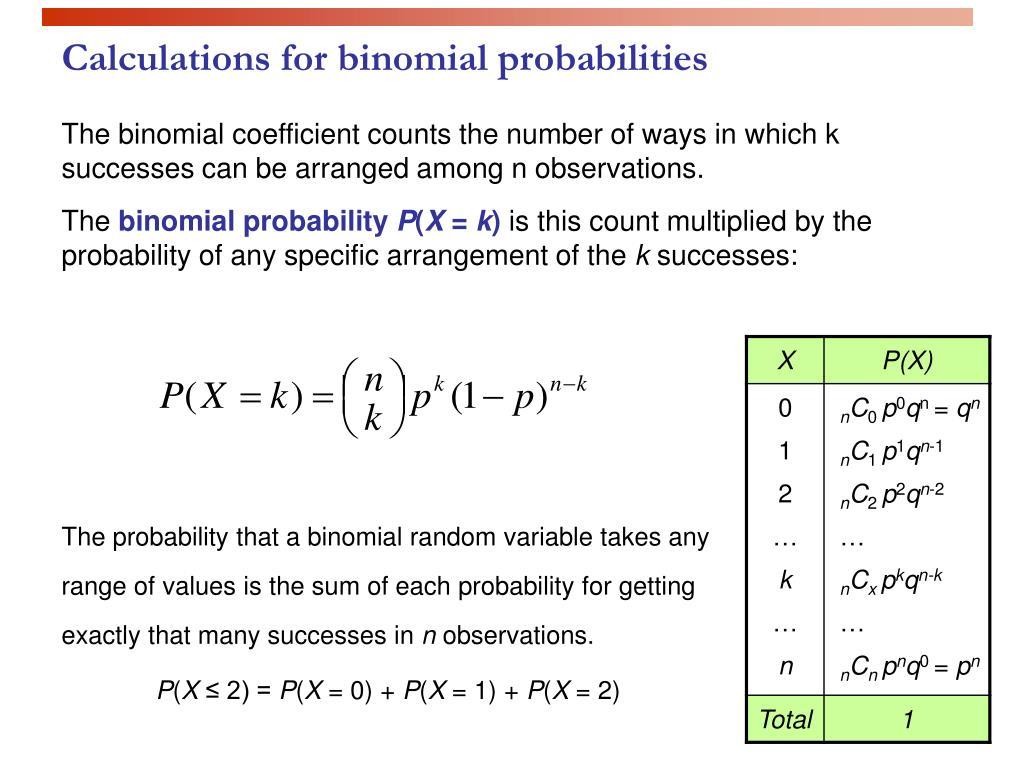 Calculations for binomial probabilities