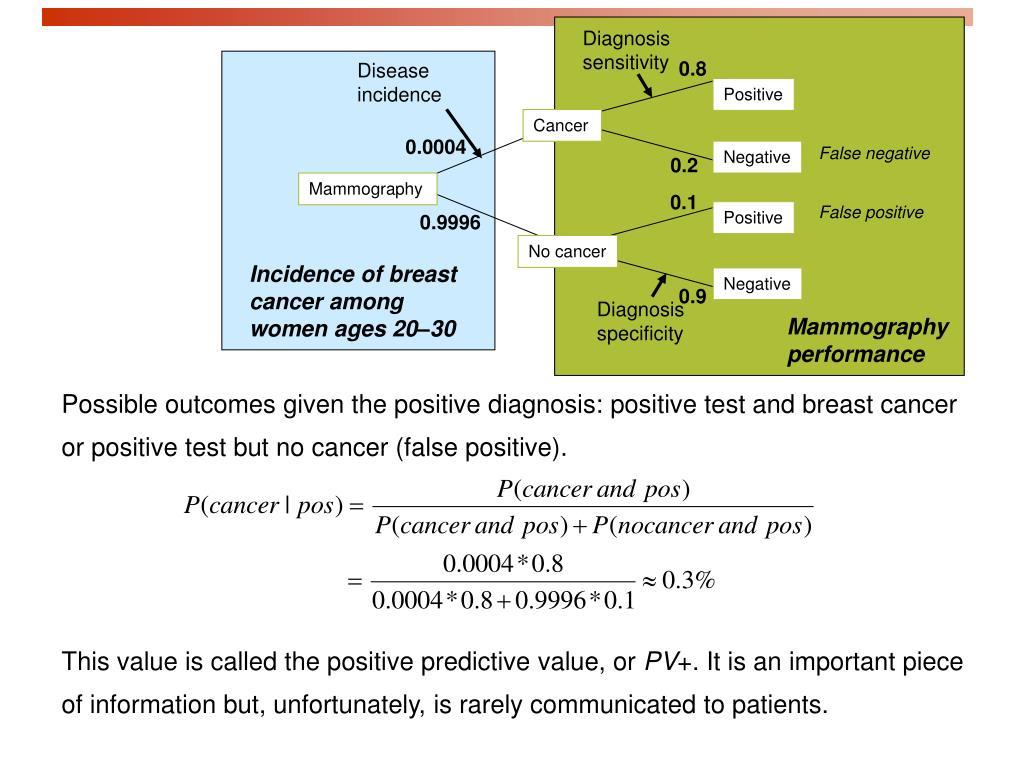 Diagnosis sensitivity