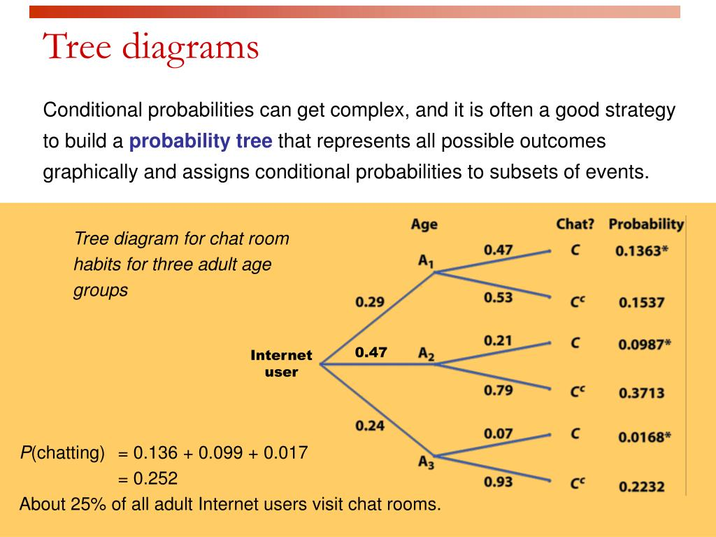 Tree diagram for chat room habits for three adult age groups