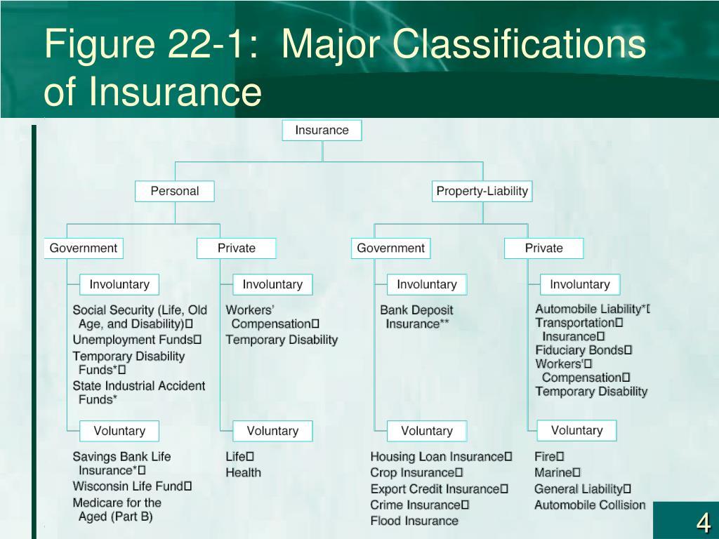 Figure 22-1:  Major Classifications of Insurance