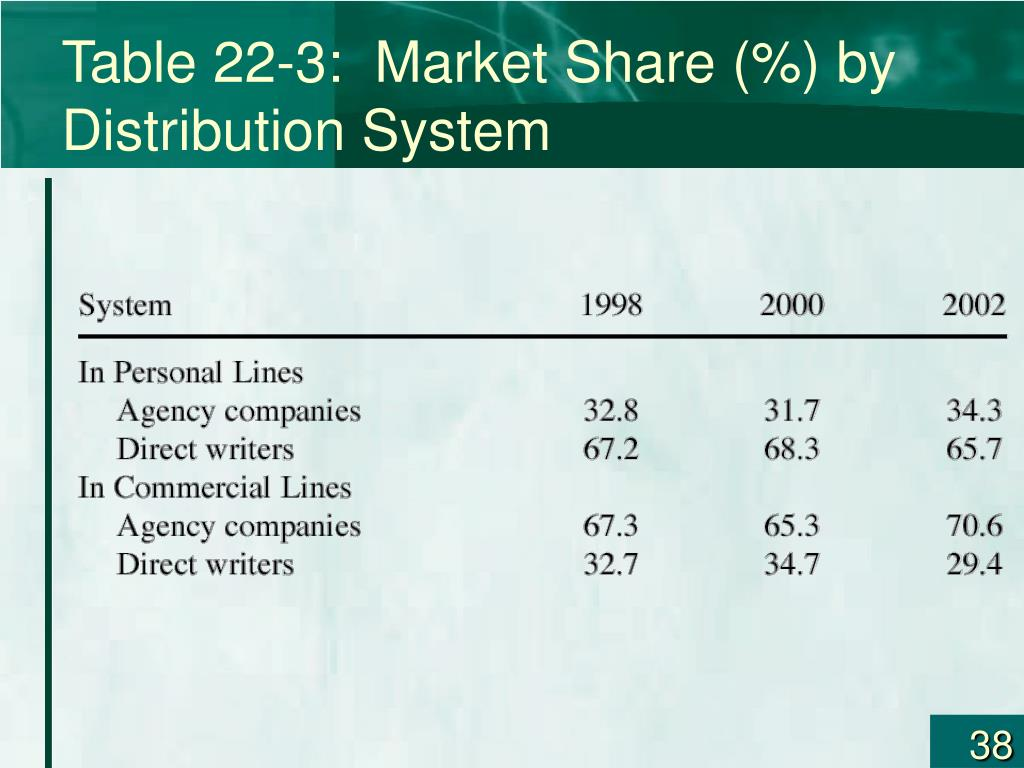 Table 22-3:  Market Share (%) by Distribution System