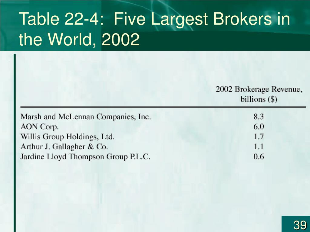 Table 22-4:  Five Largest Brokers in the World, 2002