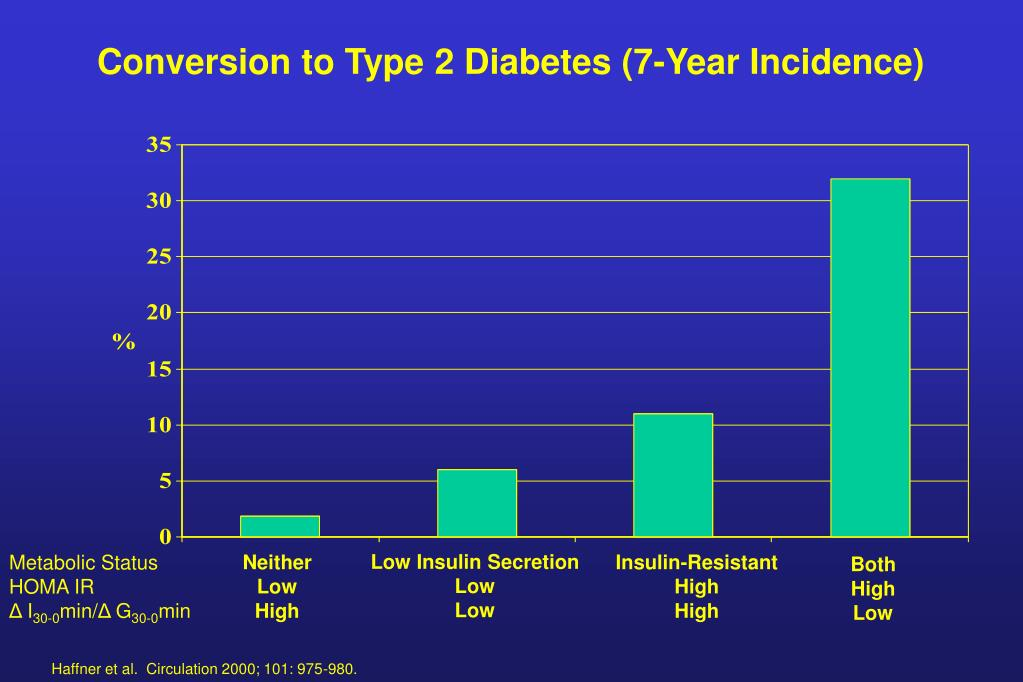 Conversion to Type 2 Diabetes (7-Year Incidence)