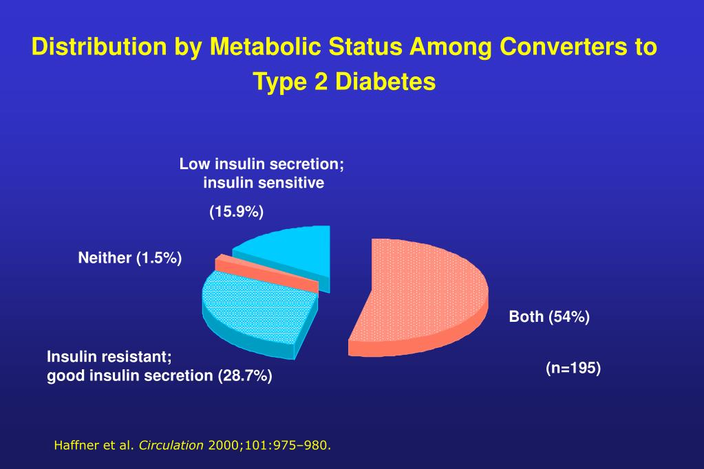 Distribution by Metabolic Status Among Converters to Type 2 Diabetes