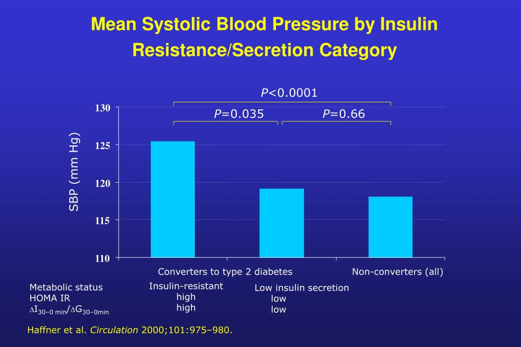 Mean Systolic Blood Pressure by Insulin Resistance/Secretion Category