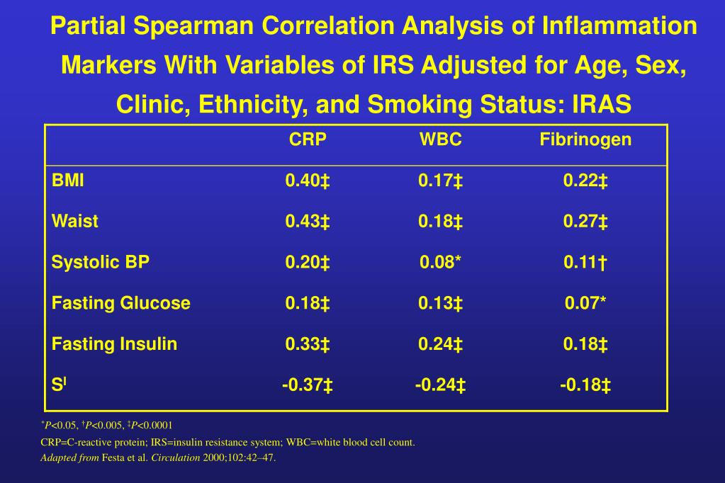 Partial Spearman Correlation Analysis of Inflammation Markers With Variables of IRS Adjusted for Age, Sex, Clinic, Ethnicity, and Smoking Status: IRAS