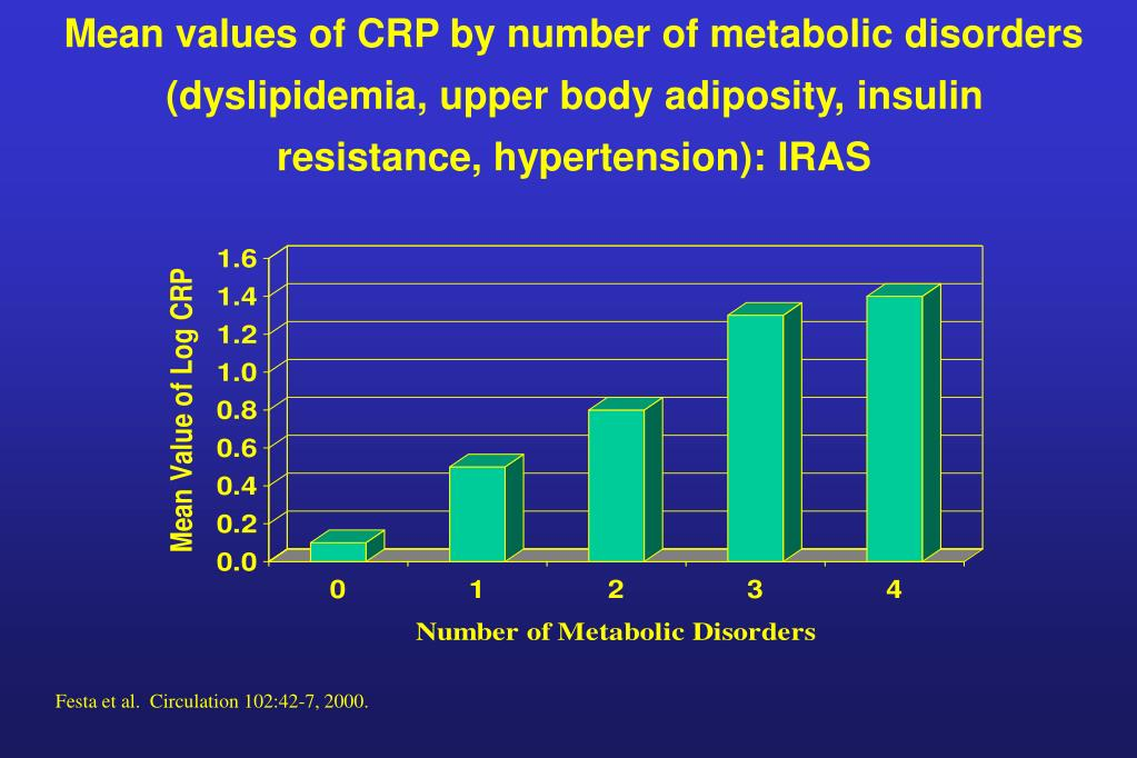 Mean values of CRP by number of metabolic disorders (dyslipidemia, upper body adiposity, insulin resistance, hypertension): IRAS