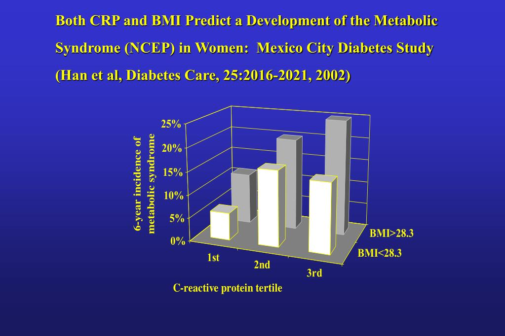 Both CRP and BMI Predict a Development of the Metabolic Syndrome (NCEP) in Women:  Mexico City Diabetes Study