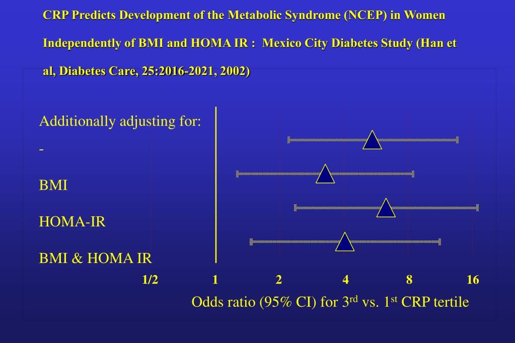 CRP Predicts Development of the Metabolic Syndrome (NCEP) in Women Independently of BMI and HOMA IR :  Mexico City Diabetes Study (Han et al,