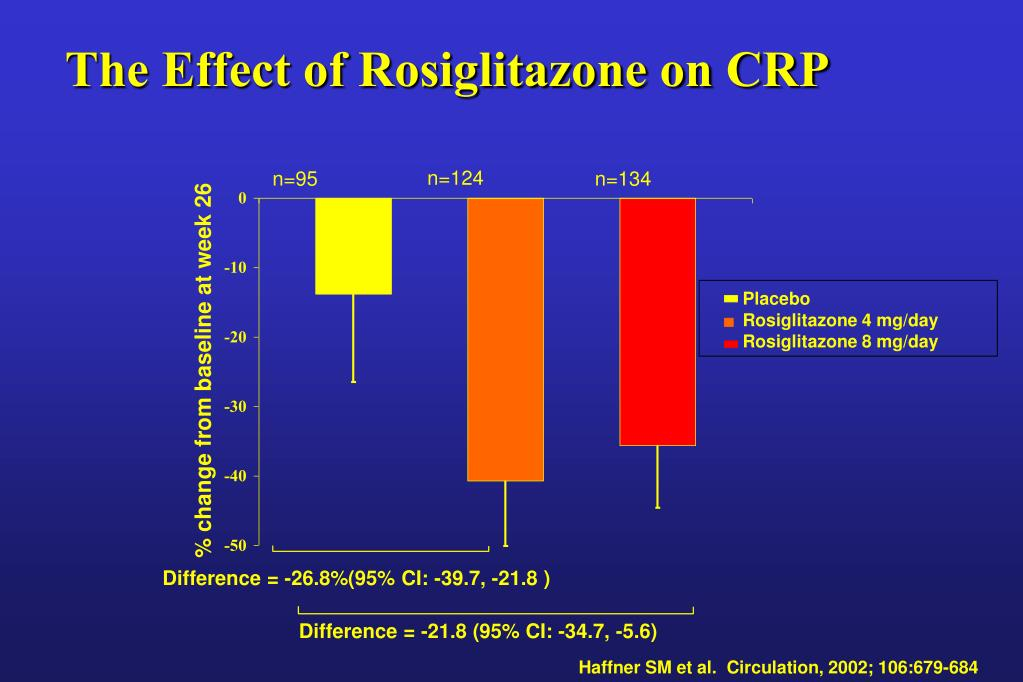 The Effect of Rosiglitazone on CRP