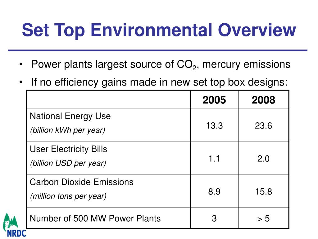Set Top Environmental Overview