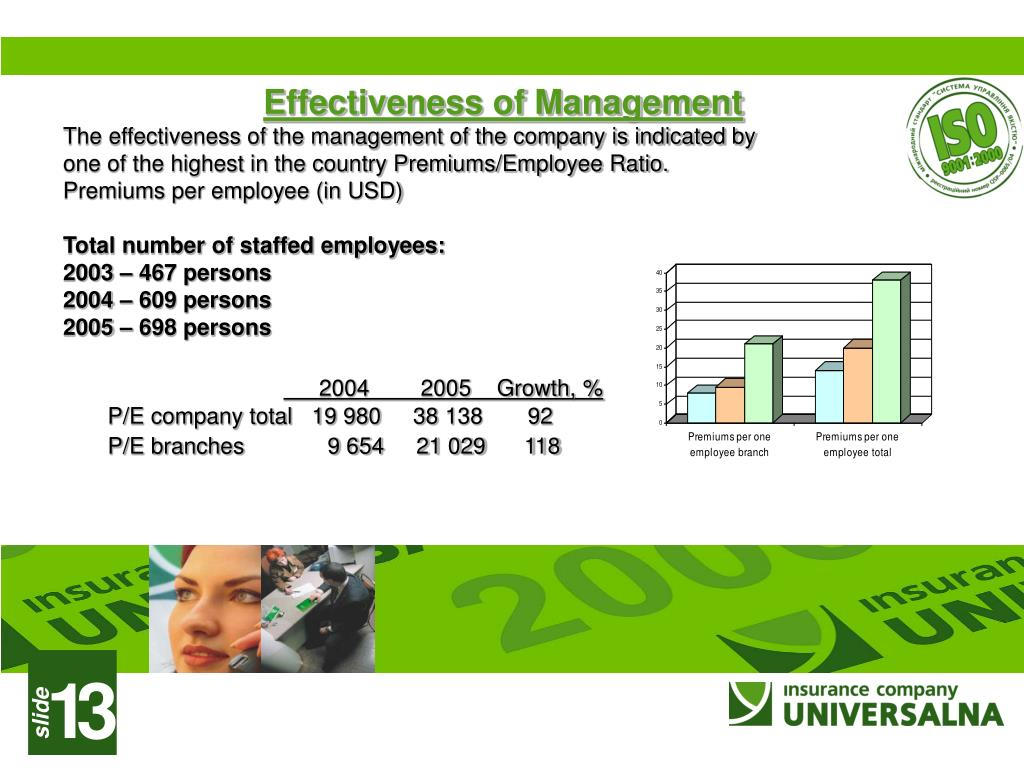 Effectiveness of Management