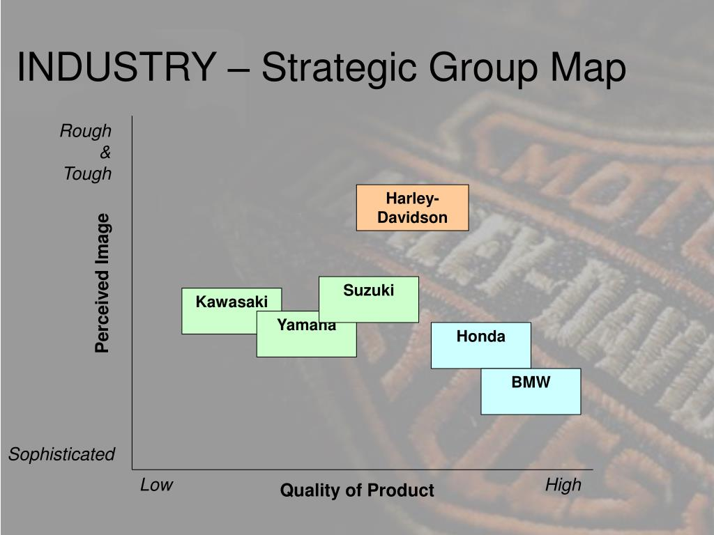 INDUSTRY – Strategic Group Map