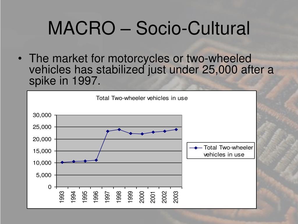 MACRO – Socio-Cultural