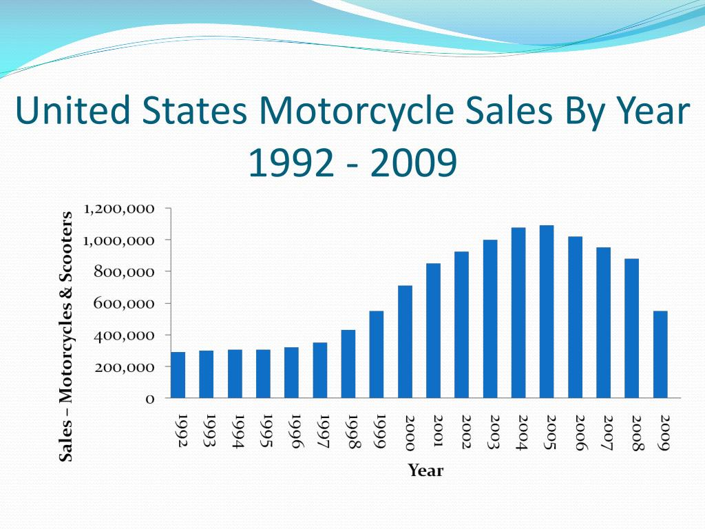 United States Motorcycle Sales By Year