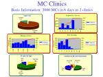 mc clinics basic information 3000 mcs in 6 days in 2 clinics