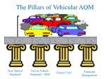 the pillars of vehicular aqm