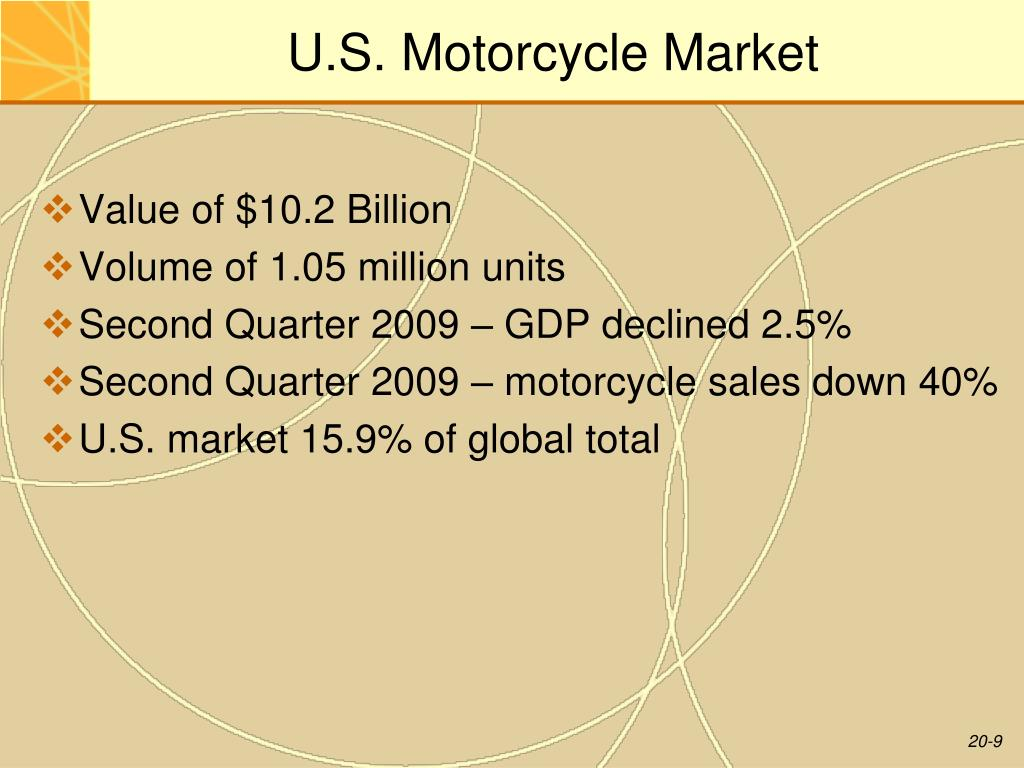 U.S. Motorcycle Market