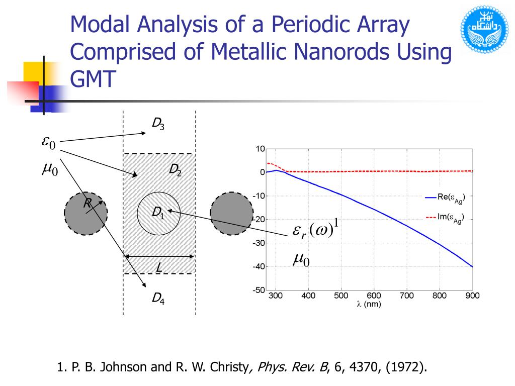 Modal Analysis of a Periodic Array Comprised of Metallic Nanorods Using GMT