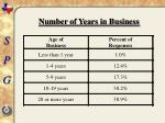 number of years in business