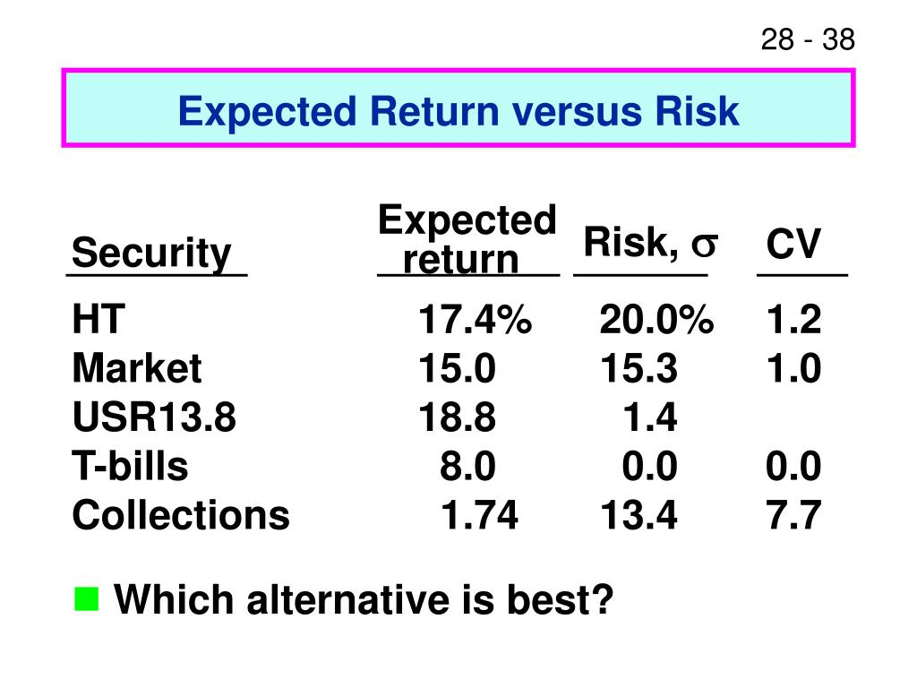 Expected Return versus Risk
