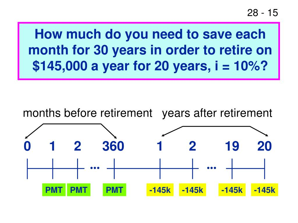 How much do you need to save each month for 30 years in order to retire on $145,000 a year for 20 years, i = 10%?