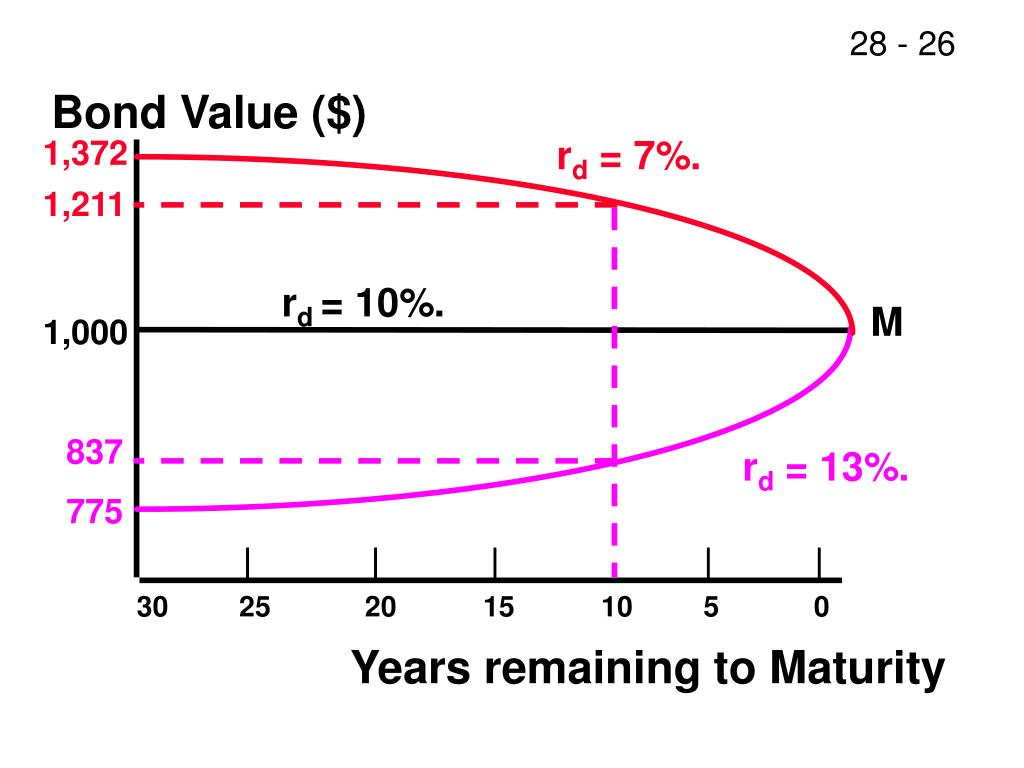 Bond Value ($)