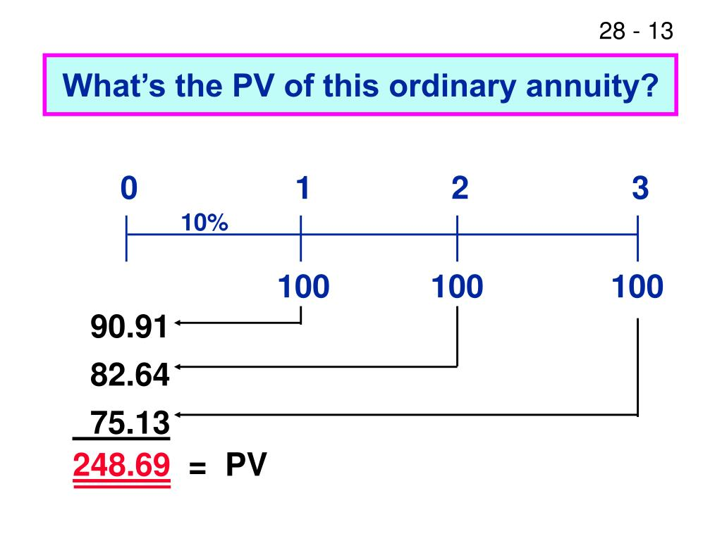 What's the PV of this ordinary annuity?