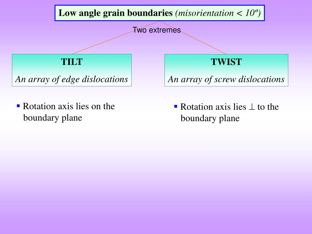 Low angle grain boundaries